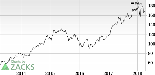 Shares of Rigel (RIGL) rise given that the FDA's decision on its lead pipeline candidate Tavalisse is nearing.