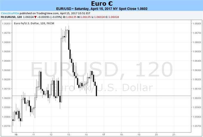 Euro on Edge During Holiday-Shortened Week Ahead of French Elections