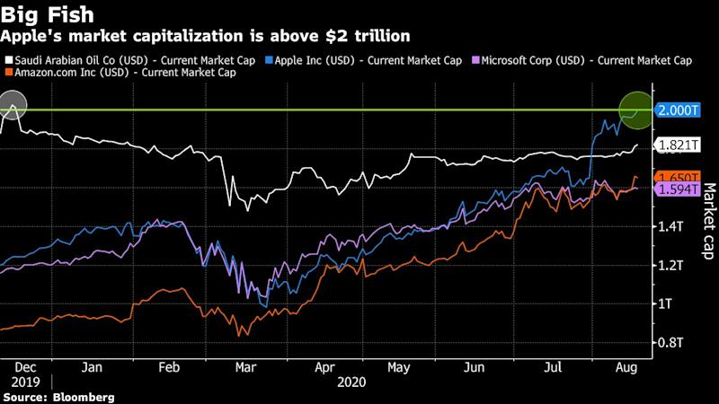 Apple Breaks $2 Trillion Barrier in Latest Rally Milestone