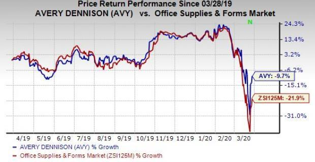 Why Hold Strategy Is Apt For Avery Dennison Stock Right Now