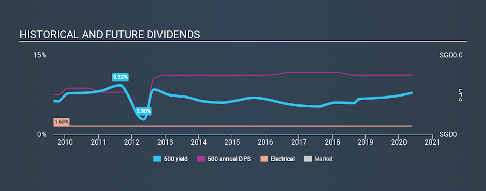 SGX:500 Historical Dividend Yield May 18th 2020