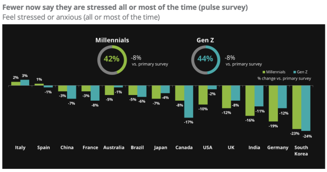 Fewer young people say they are stressed all or most of the time compared to before the coronavirus crisis. Chart: Deloitte