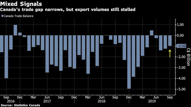 Canada Sept trade deficit shrinks as imports fall faster than exports