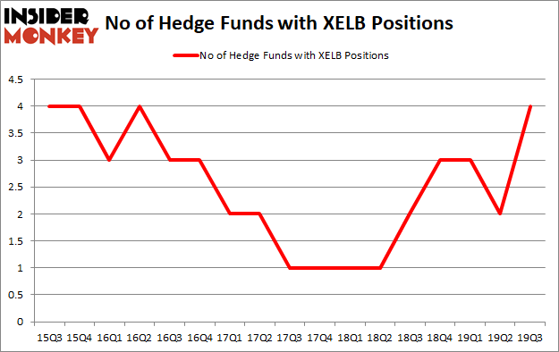 Is XELB A Good Stock To Buy?