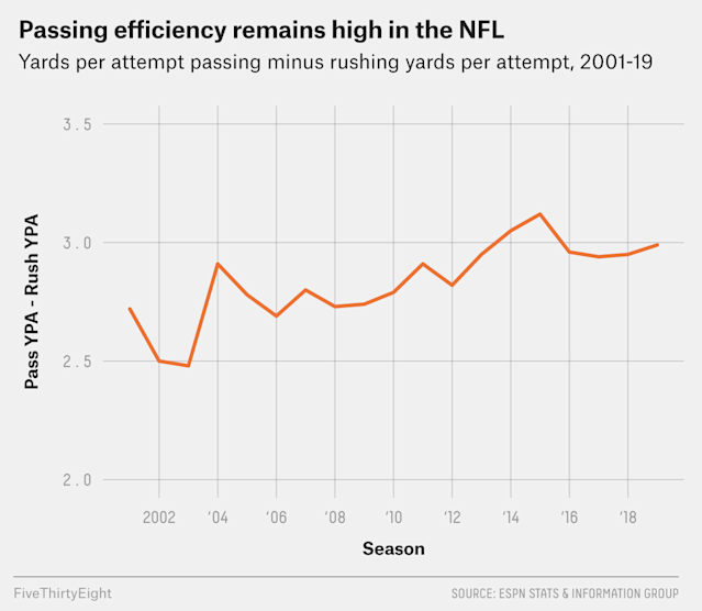 The NFL Is Obsessed With Passing, But Teams Could Make Runs More Efficient