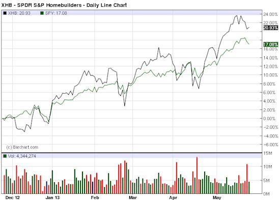 XHB - Exchange Traded Funds - ETF Price Chart for SPDR S&P Homebuilders