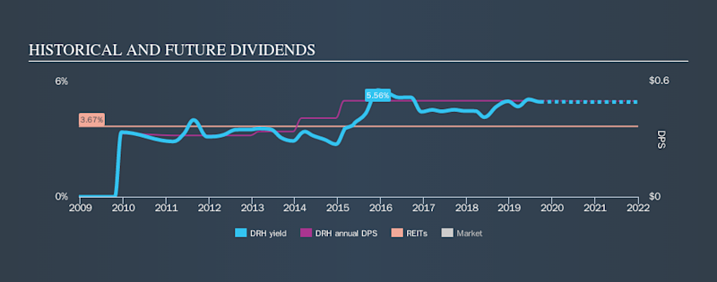NYSE:DRH Historical Dividend Yield, September 22nd 2019