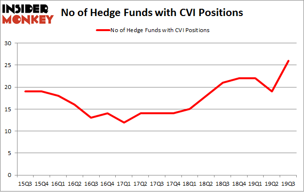 Is CVI A Good Stock To Buy?