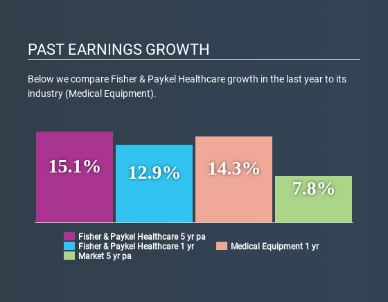 NZSE:FPH Past Earnings Growth April 18th 2020