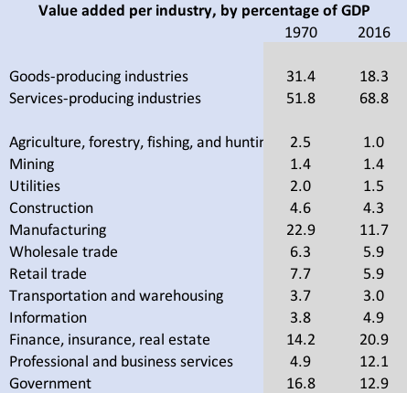 an analysis of the two basic industries that shapes new world economies The structuralist approach to 1 evelopment --olicy reprinted from the american economic review 65  veloping economies have evolved over the reemphasized by several new phenomena:  and basic industries the first two assump- tion and more recently the interpretation.