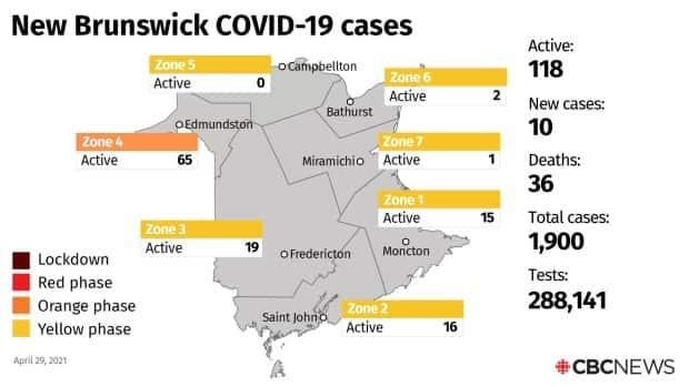 The 10 new cases of COVID-19 announced Thursday put the provincial total of active cases at 118.