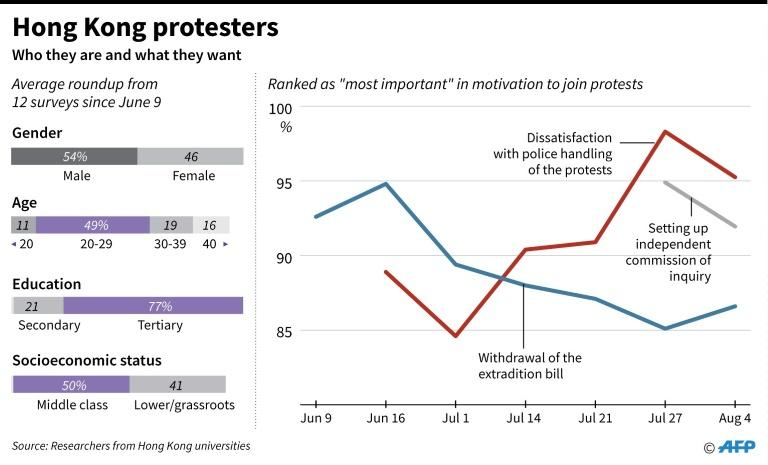 Charts showing Hong Kong protesters' gender, age, education, socioeconomic status and their primary motives to join the protests
