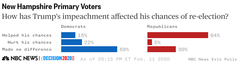 New Hampshire exit poll impeachment