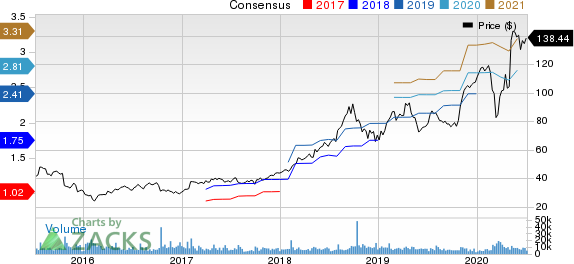 Fortinet, Inc. Price and Consensus