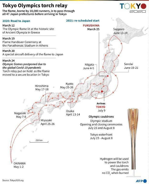 Tokyo Olympics torch relay