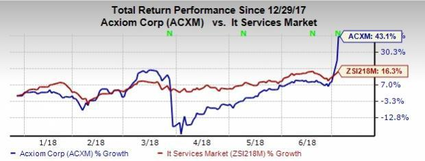 Acxiom (ACXM) shares have climbed up in yesterday's trading session, outperforming the market.