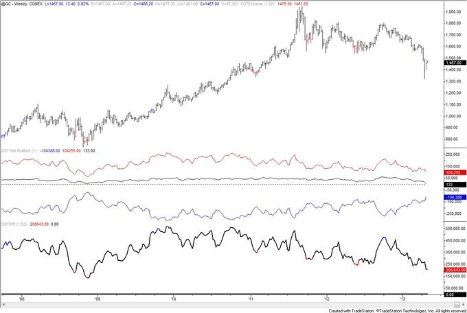 Gold_COT_Index_is_Extreme_but_Speculators_are_Still_Net_Long_body_gold.png, Gold COT Index is Extreme but Speculators are Still Net Long