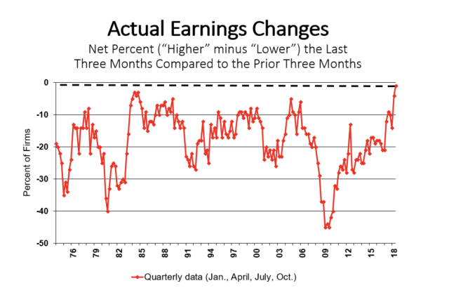 NFIB data shows small business owners' earnings are at the highest level in the history of its survey.