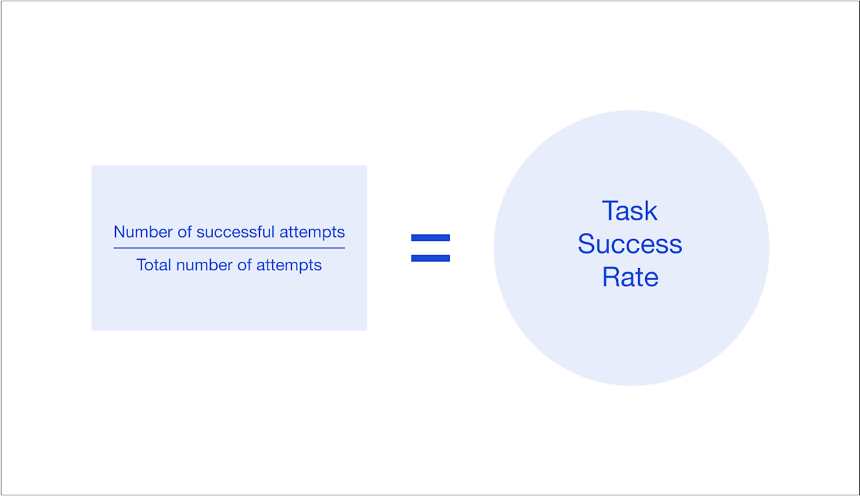 Without clearly defined goals, it's impossible to measure task success.