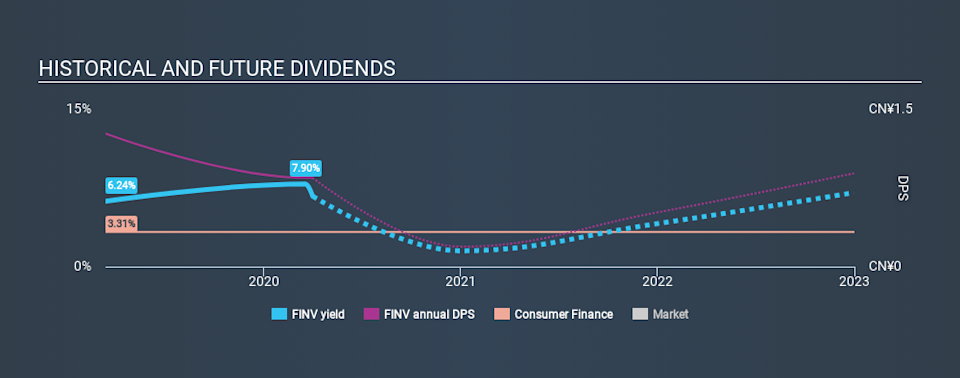 NYSE:FINV Historical Dividend Yield April 1st 2020