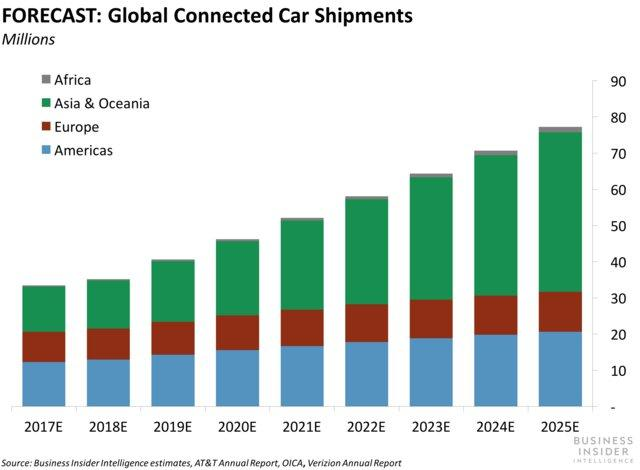 connected car shipments