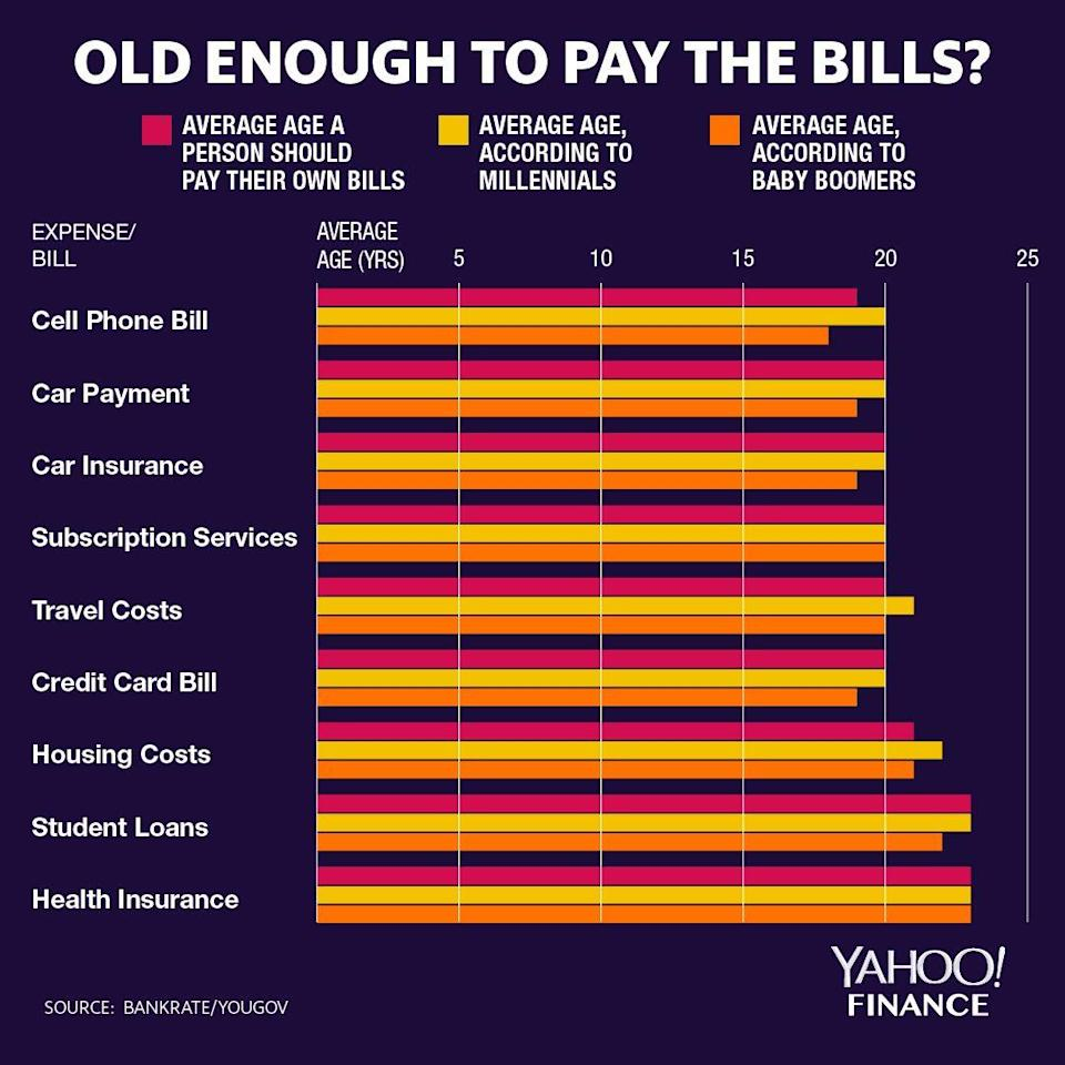 The age that Millennials and Baby Boomers believe they should pay their own bills. Graphic: David Foster