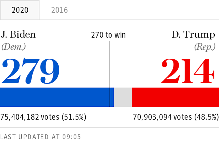 US 2020 election results bar