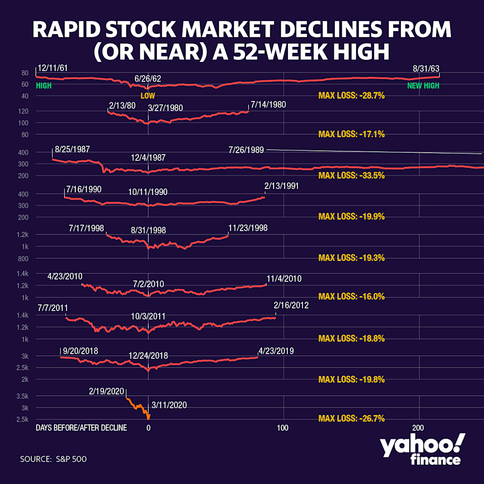 The recent drop in Wall Street benchmarks was the quickest stocks have moved from record highs to correction territory.