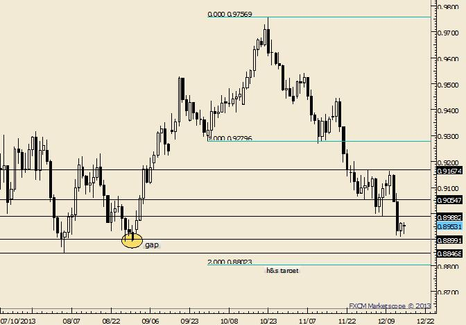 eliottWaves_aud-usd_1_body_Picture_8.png, AUD/USD Breaking Down; Remember 8/30 Gap at .8900