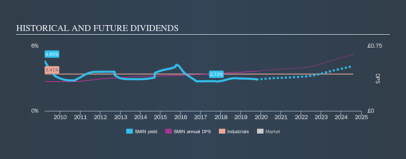 LSE:SMIN Historical Dividend Yield, October 13th 2019