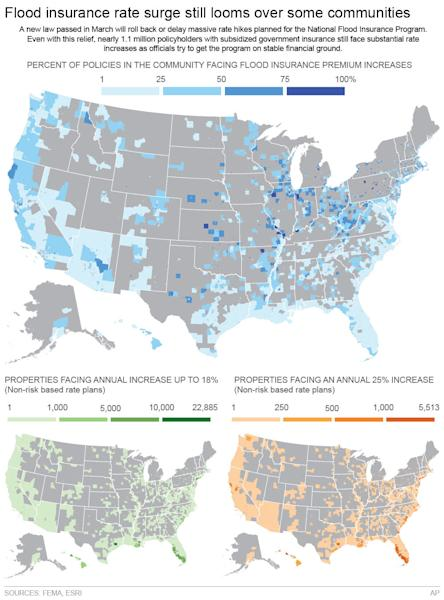 Graphic shows at the community level, flood insurance policies facing premium increases and of those policies, those that will face an annual increase up to 18 percent and those which will see annual increases of 25 percent.; 4c x 9 inches; 195.7 mm x 228 mm;