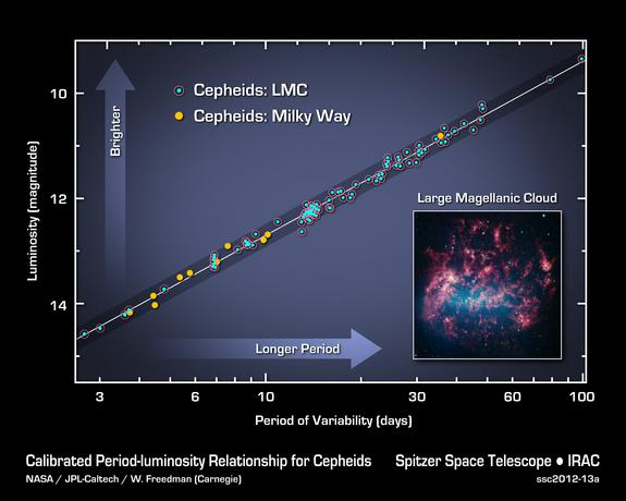 This graph illustrates the cepheid period-luminosity relationship, which establishes that if you know the period, or timing, of a cepheid star's pulses, you can determine its intrinsic brightness. By comparing intrinsic brightness to observed b