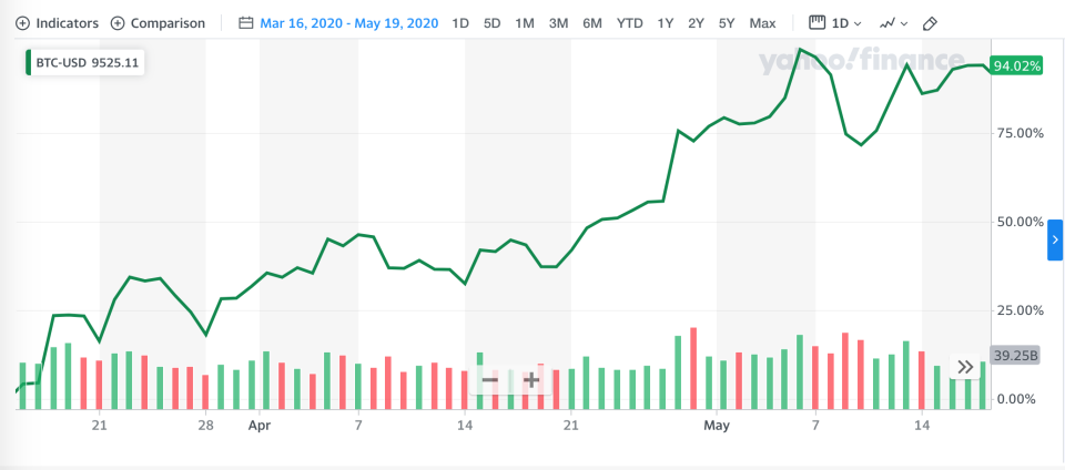 Bitcoin price, March 16 through May 19, 2020.