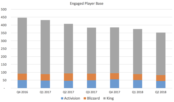 Chart showing Activision's player base.