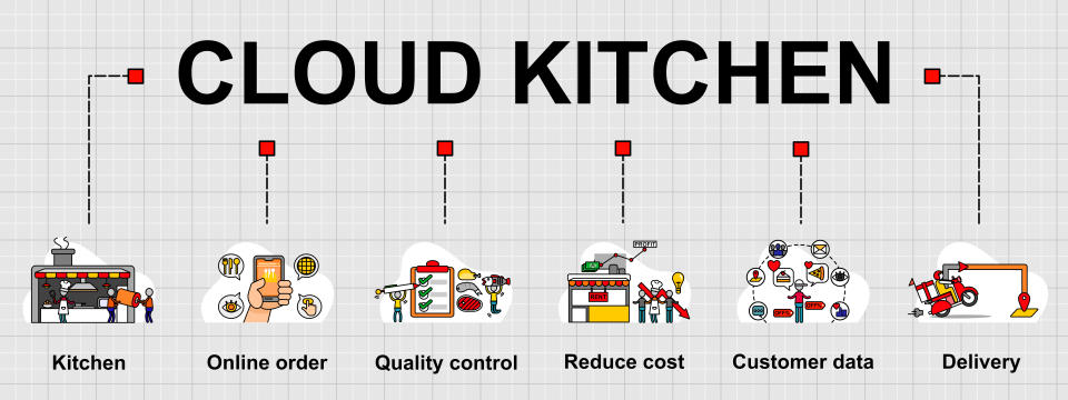 Vector banner of Cloud kitchen topic and six elements of definition. Creative flat design for web banner ,business presentation, online article.