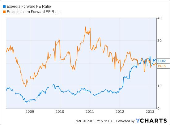 EXPE Forward PE Ratio Chart