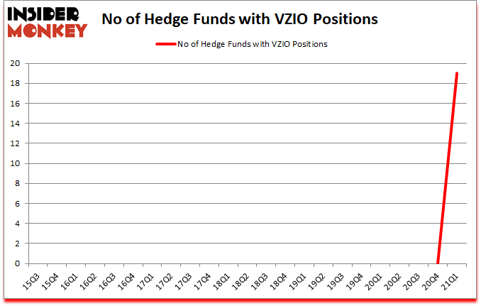 Is VZIO A Good Stock To Buy?