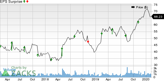 Insight Enterprises, Inc. Price and EPS Surprise