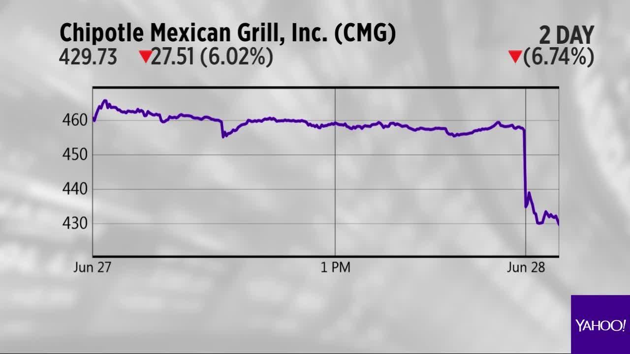 Chipotle Walmart And Amazon Are The Charts Were Watching Video