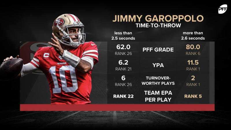 When Jimmy Garoppolo has time, he is an effective quarterback, according to PFF.
