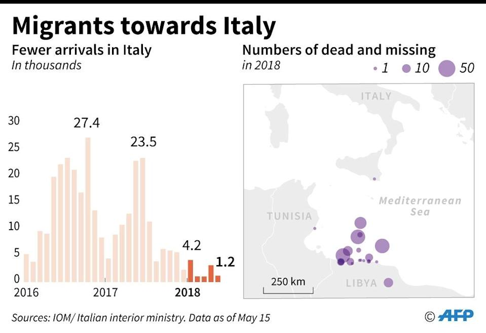 Data on the diminishing number of migrant arrivals in Italy (AFP Photo/Simon MALFATTO)