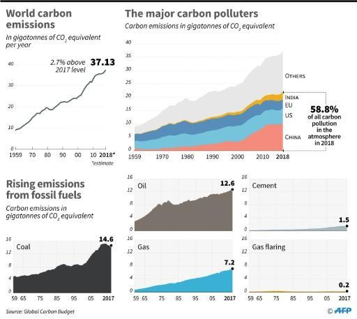 Annual global carbon emissions, by major country and fuel source, according to data from Global Carbon Budget
