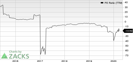 Scorpio Tankers Inc PE Ratio (TTM)