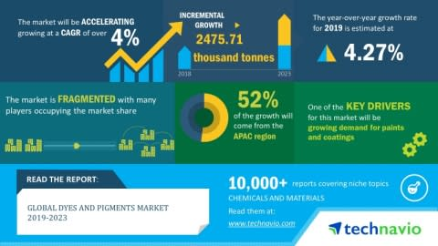 Global Dyes and Pigments Market 2019-2023 | Increasing Preference for Non-Toxic Natural Dyes to Boost Growth | Technavio