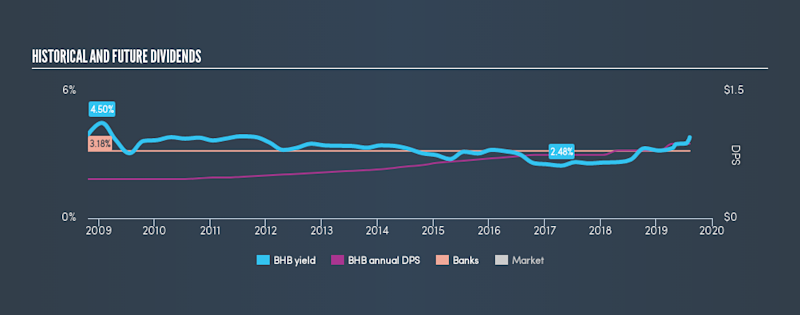 AMEX:BHB Historical Dividend Yield, August 8th 2019