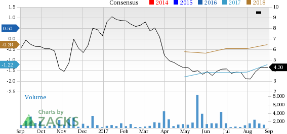 Quorum Health (QHC) could be an interesting play for investors as it is seeing solid activity on the earnings estimate revision, along with decent short-term momentum.