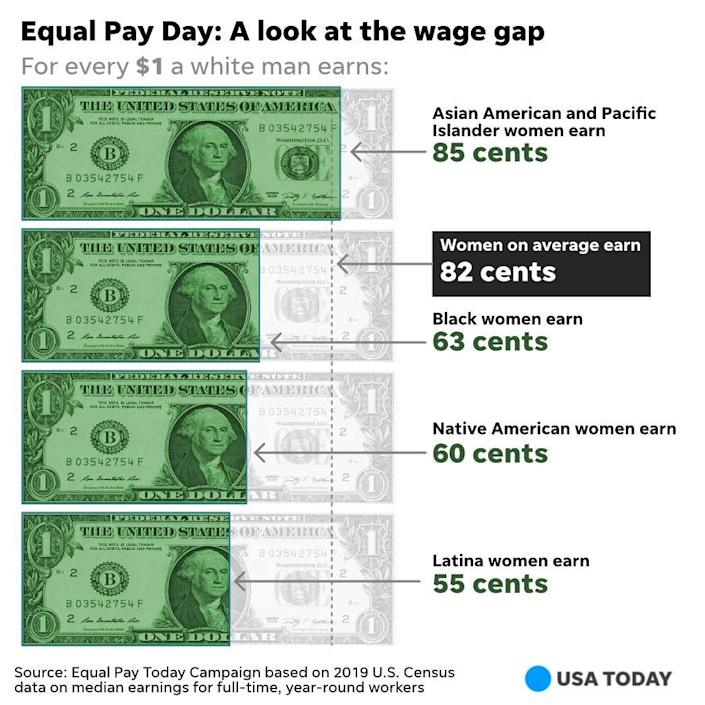 Equal Pay Day: A look at the wage gap