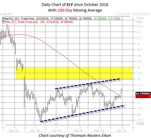ELY stock chart april 15