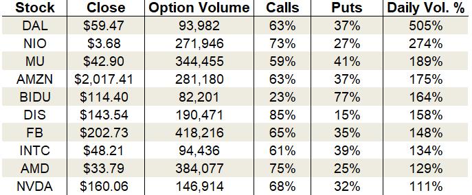 Thursday's Vital Data: Delta Air Lines, Micron and Disney, options trading