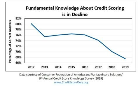 Annual Survey Reveals That Consumer Knowledge about Credit Scores Has Steadily Declined over the Past Eight Years